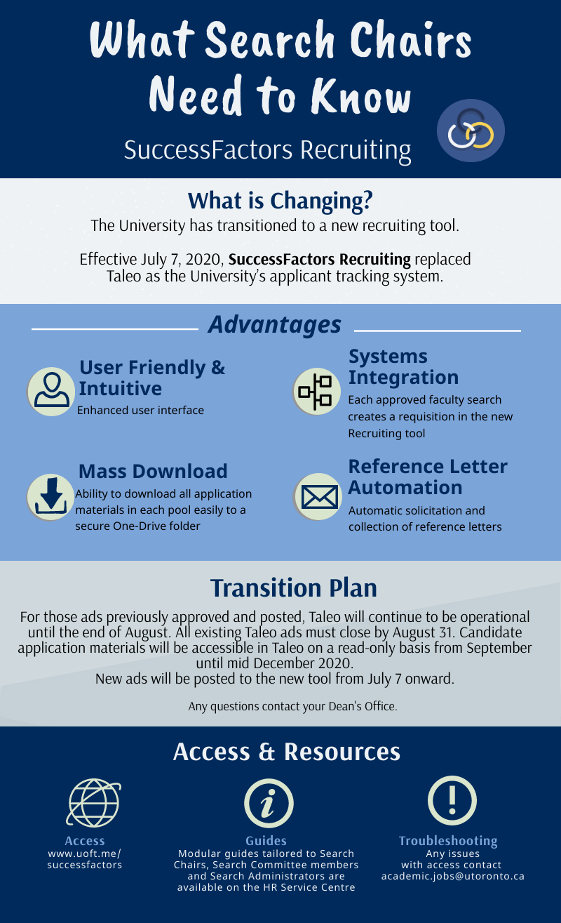 Infographic: SuccessFactors Recruiting for Academic Search Administrators