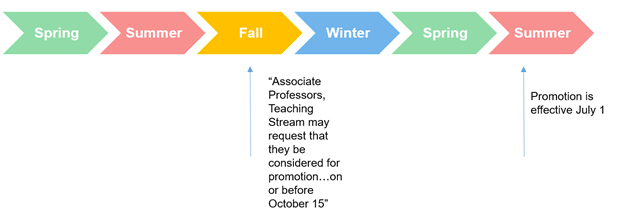 Dates for consideration for promotion and the effective date of promotion.